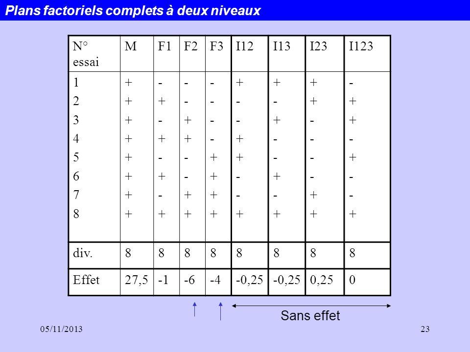 Plans factoriels complets à deux niveaux N° essai M F1 F2 F3 I12 I13