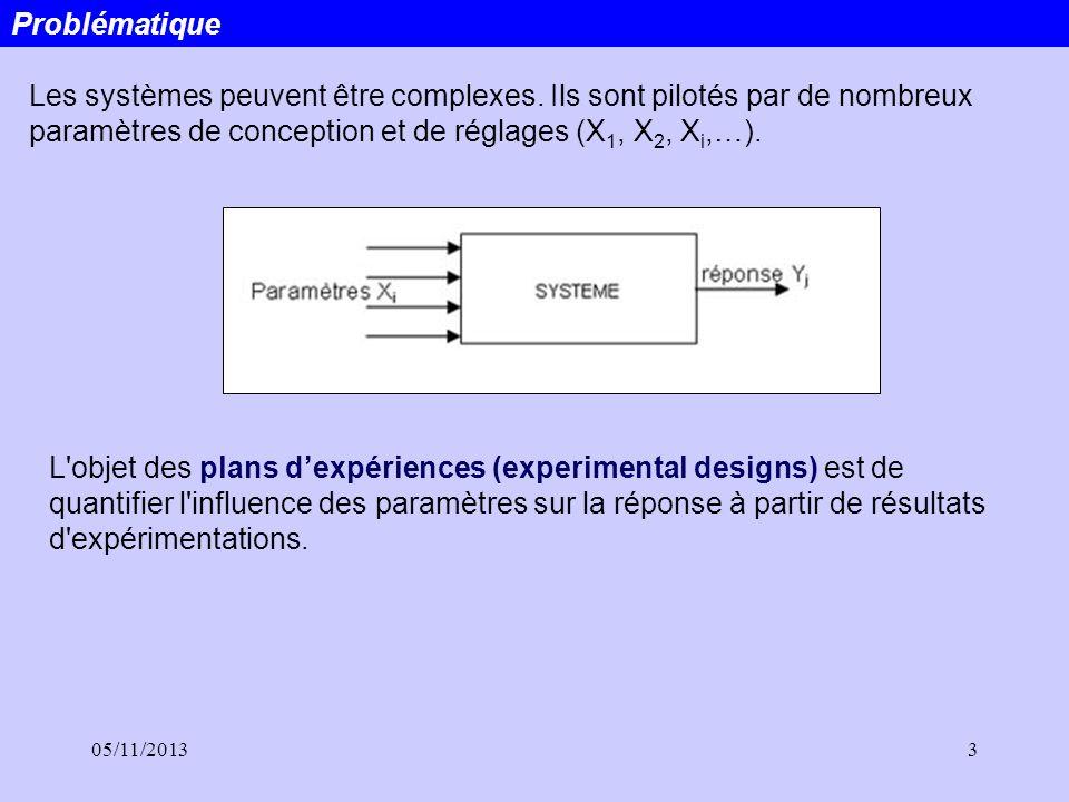 Problématique Les systèmes peuvent être complexes. Ils sont pilotés par de nombreux paramètres de conception et de réglages (X1, X2, Xi,…).