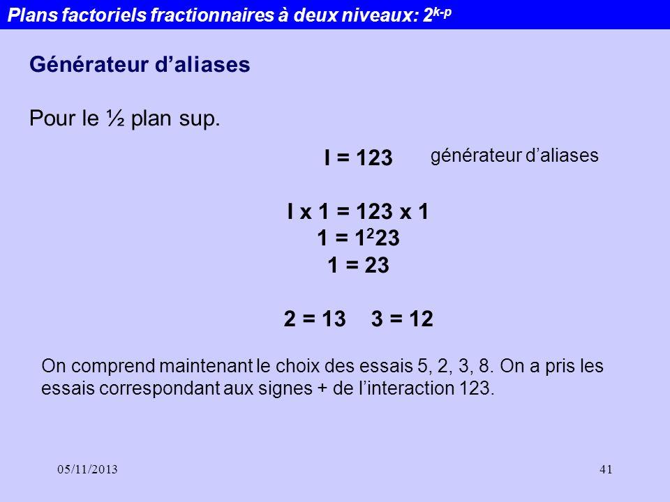 Générateur d'aliases Pour le ½ plan sup. I = 123 I x 1 = 123 x 1