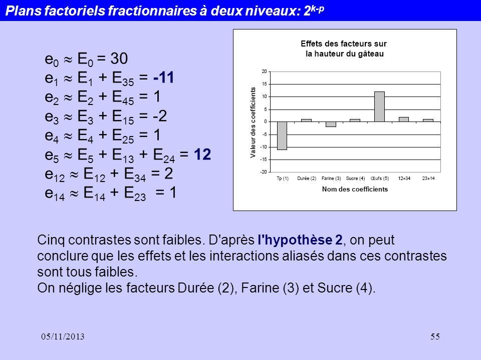e0  E0 = 30 e1  E1 + E35 = -11 e2  E2 + E45 = 1 e3  E3 + E15 = -2