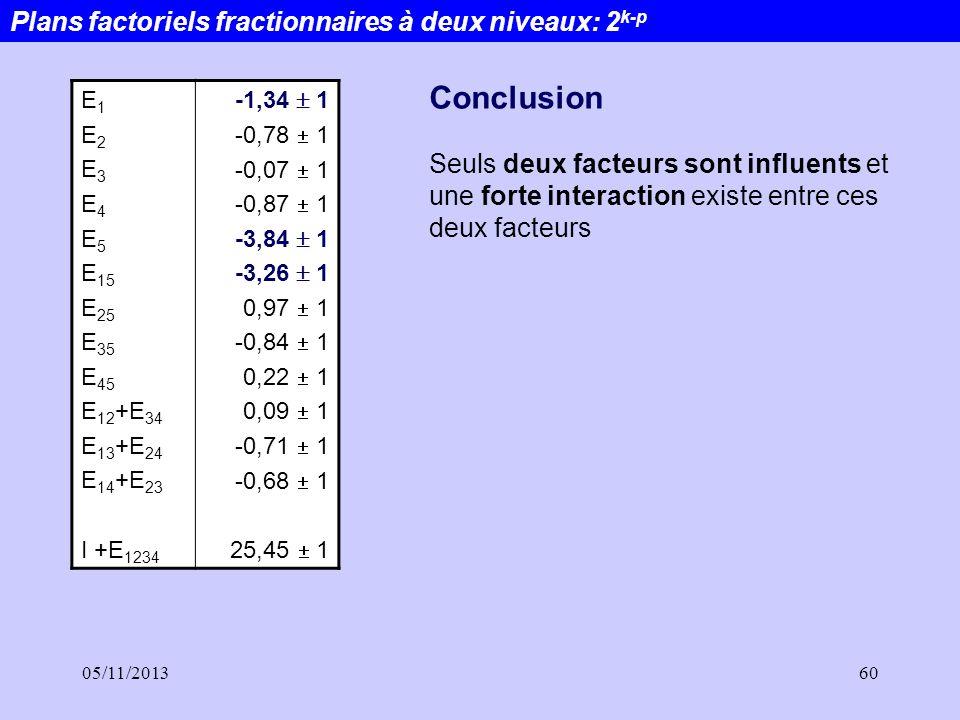 Conclusion Plans factoriels fractionnaires à deux niveaux: 2k-p