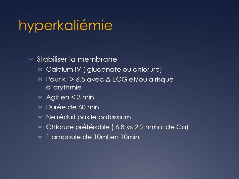 hyperkaliémie Stabiliser la membrane