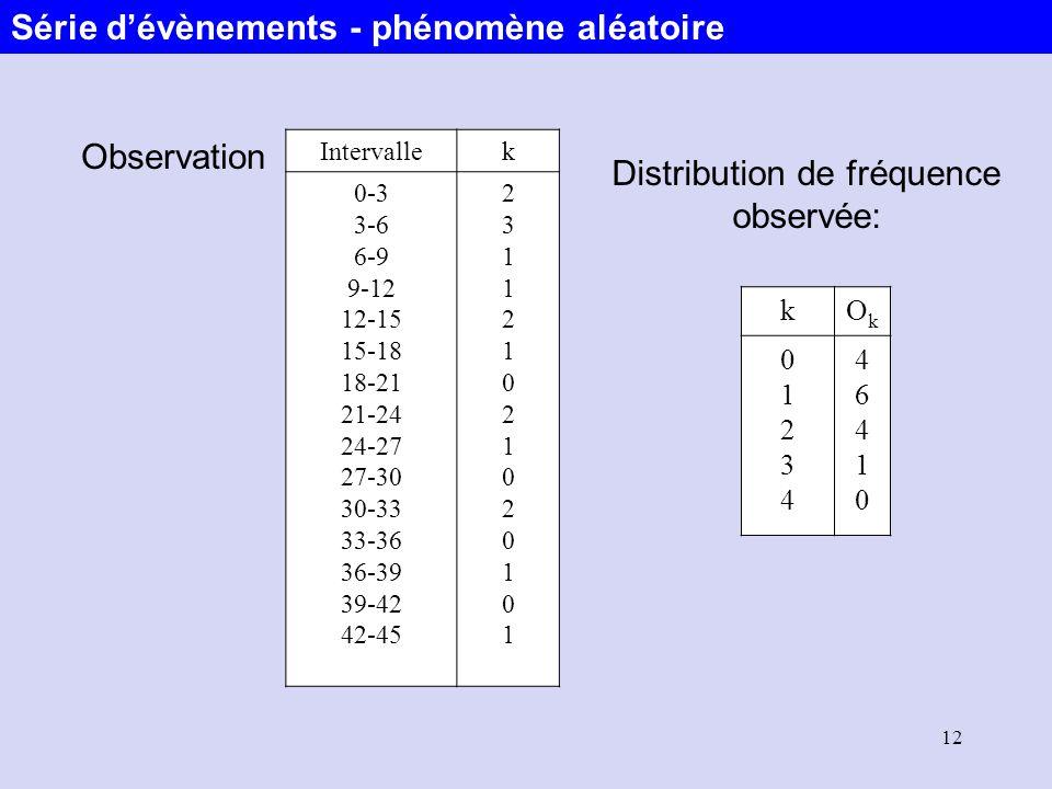 Distribution de fréquence