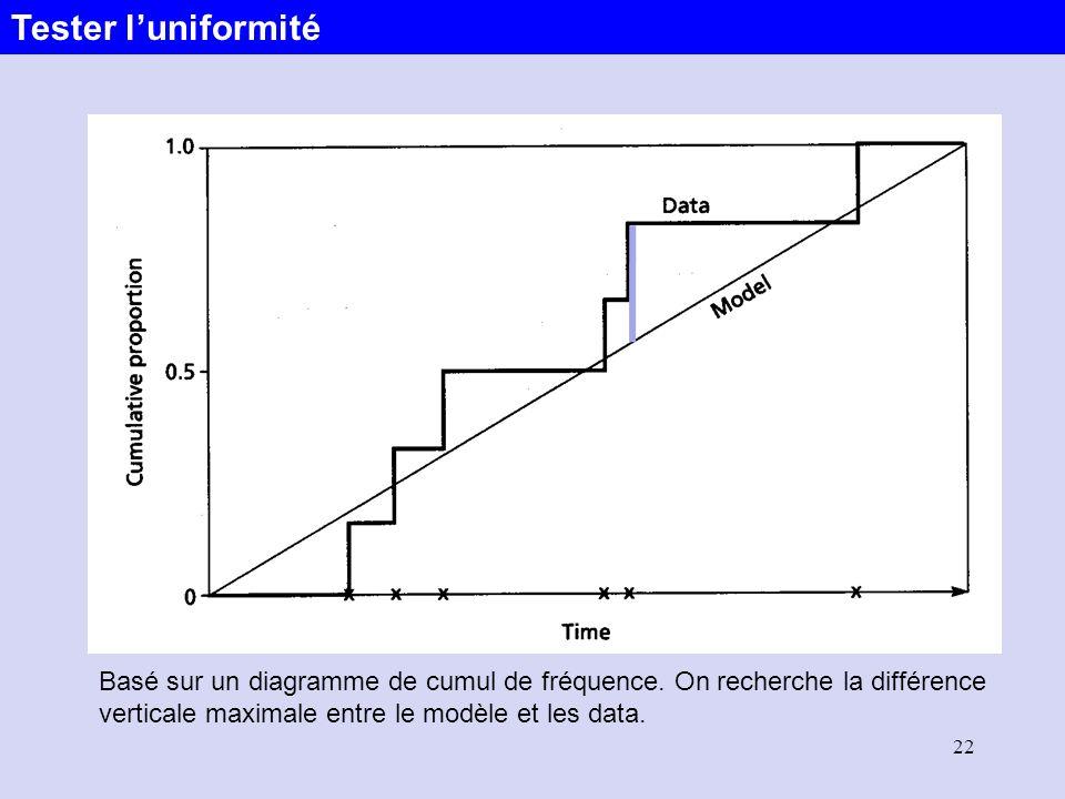 Tester l'uniformité Basé sur un diagramme de cumul de fréquence.