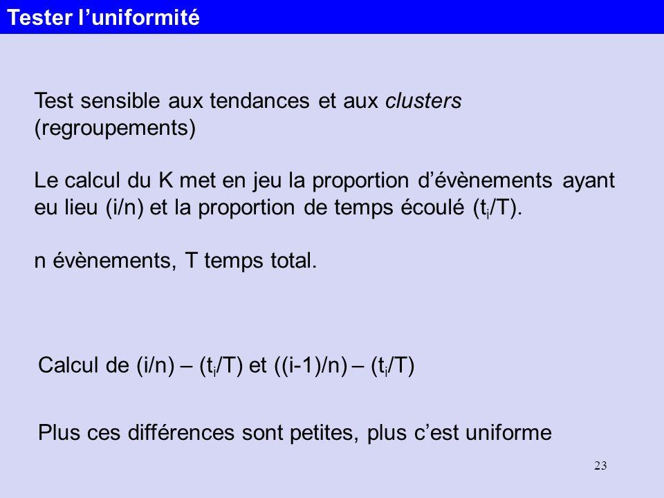 Tester l'uniformité Test sensible aux tendances et aux clusters (regroupements)