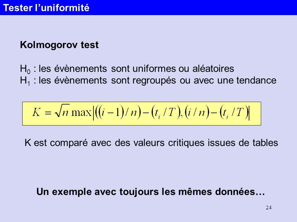 Tester l'uniformité Kolmogorov test. H0 : les évènements sont uniformes ou aléatoires. H1 : les évènements sont regroupés ou avec une tendance.