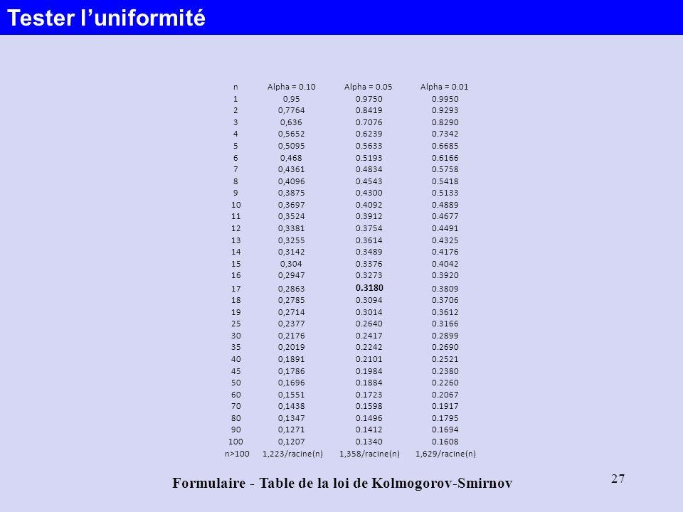 Tester l'uniformité Formulaire - Table de la loi de Kolmogorov-Smirnov