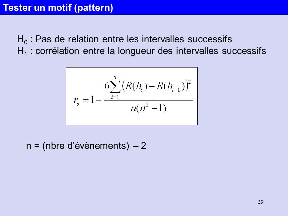 Tester un motif (pattern)