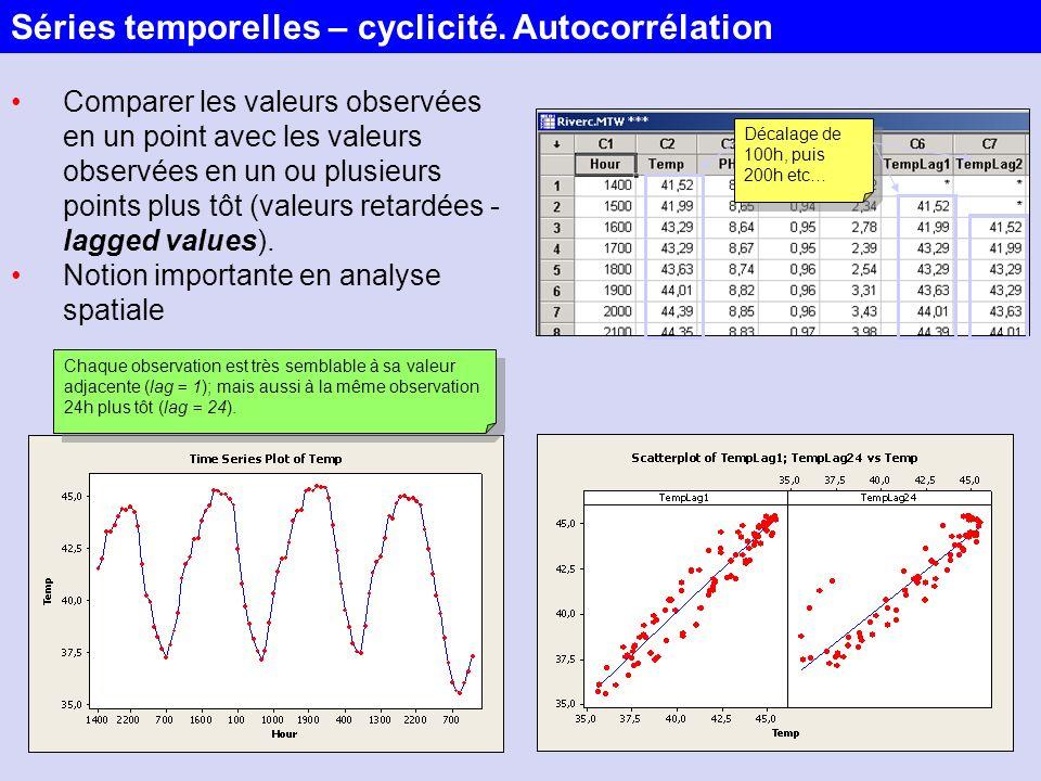 Séries temporelles – cyclicité. Autocorrélation
