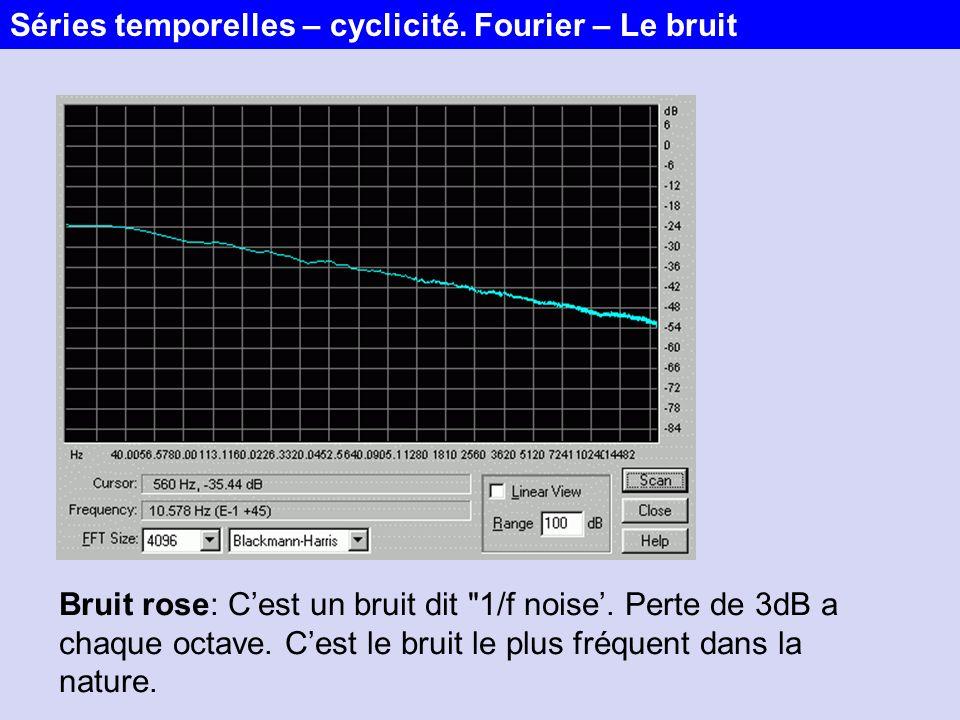 Séries temporelles – cyclicité. Fourier – Le bruit