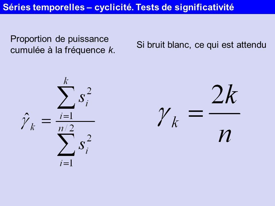 Séries temporelles – cyclicité. Tests de significativité