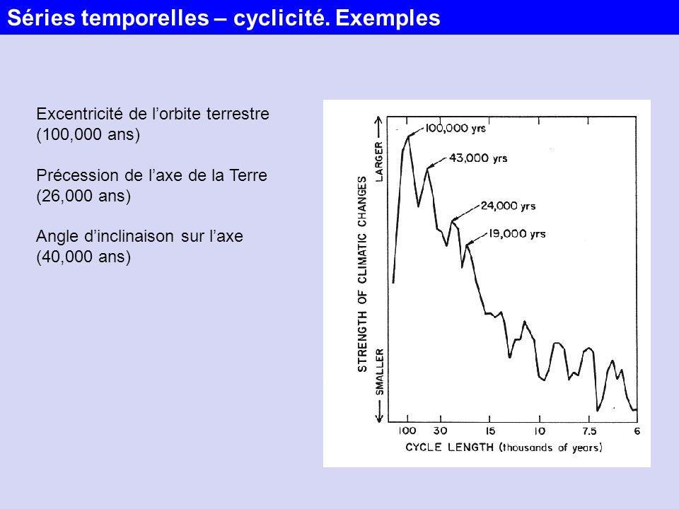Séries temporelles – cyclicité. Exemples
