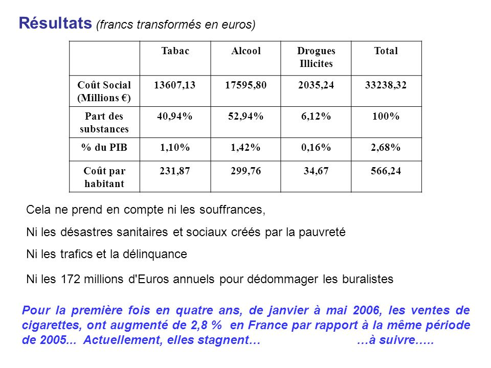 Coût Social (Millions €)