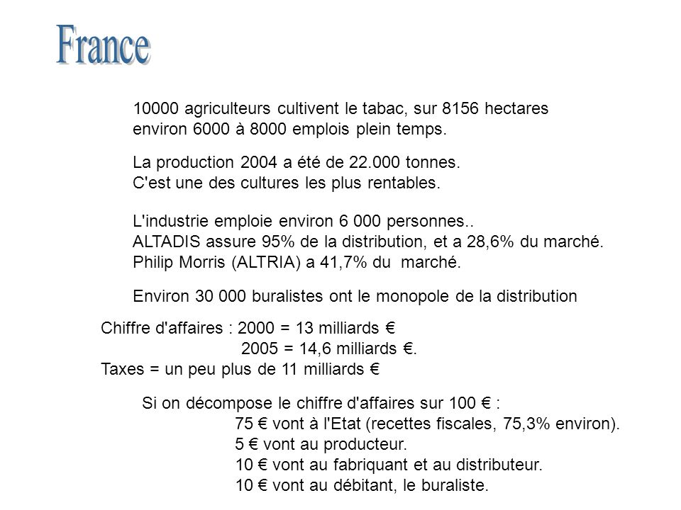 France 10000 agriculteurs cultivent le tabac, sur 8156 hectares