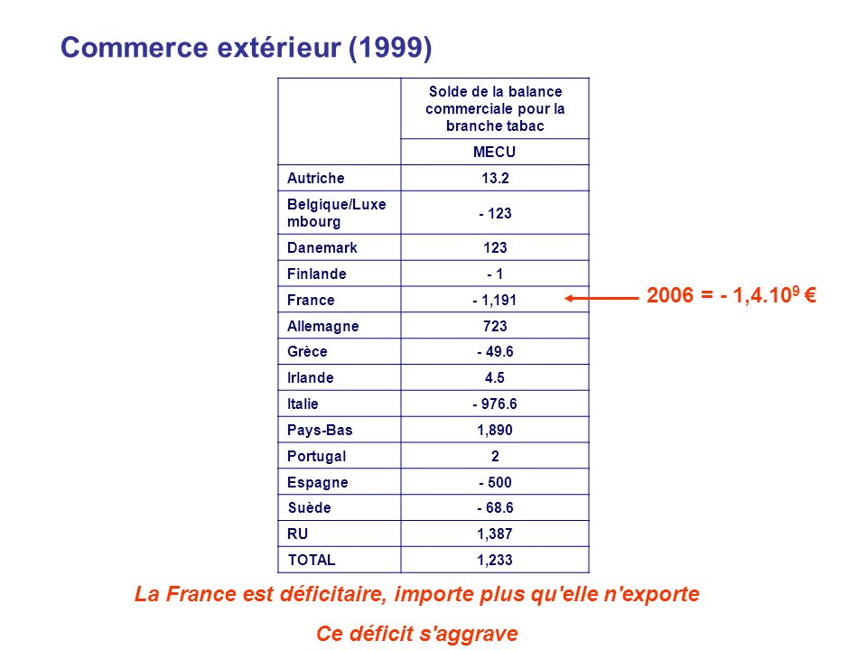Commerce extérieur (1999) 2006 = - 1,4.109 €