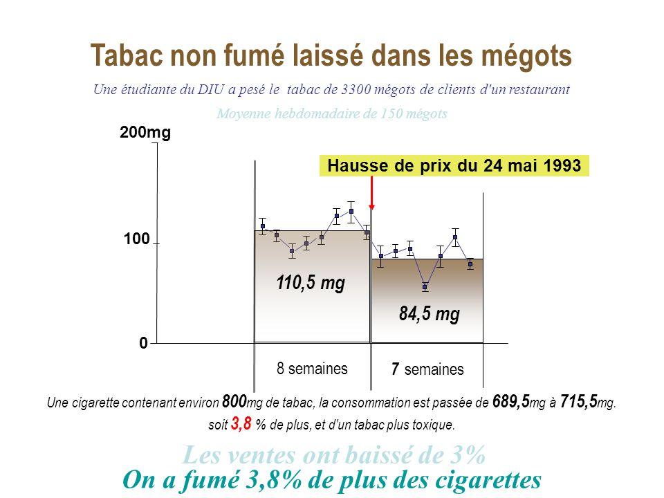 Tabac non fumé laissé dans les mégots