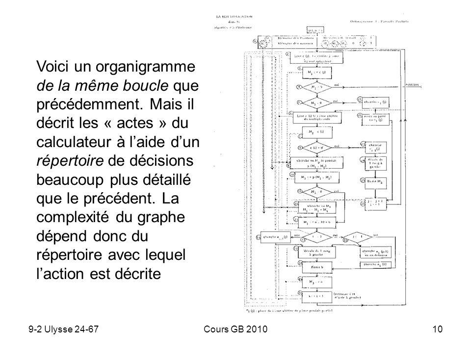 Voici un organigramme de la même boucle que précédemment