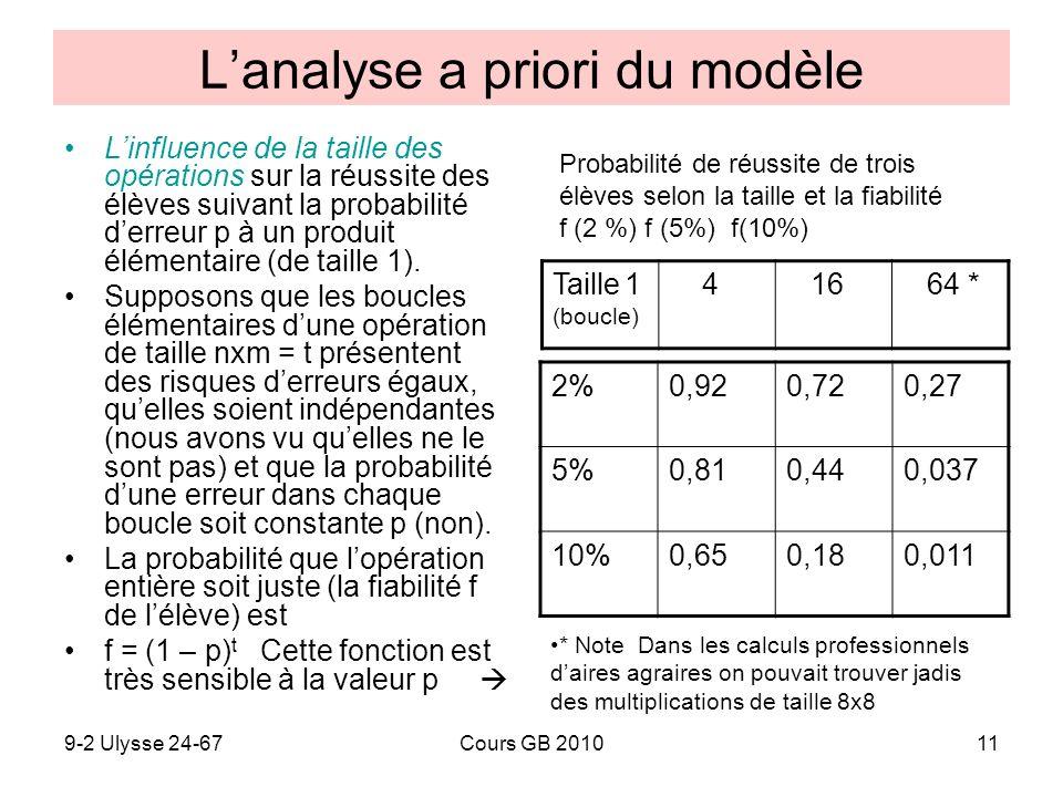 L'analyse a priori du modèle