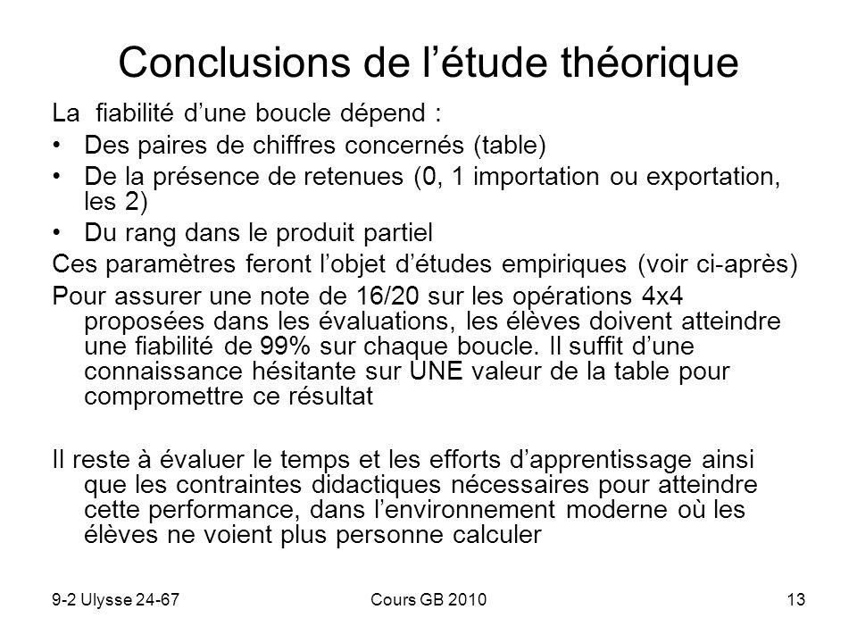 Conclusions de l'étude théorique