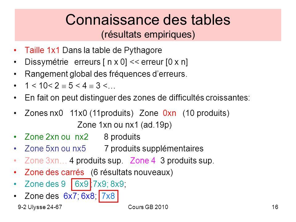 Connaissance des tables (résultats empiriques)