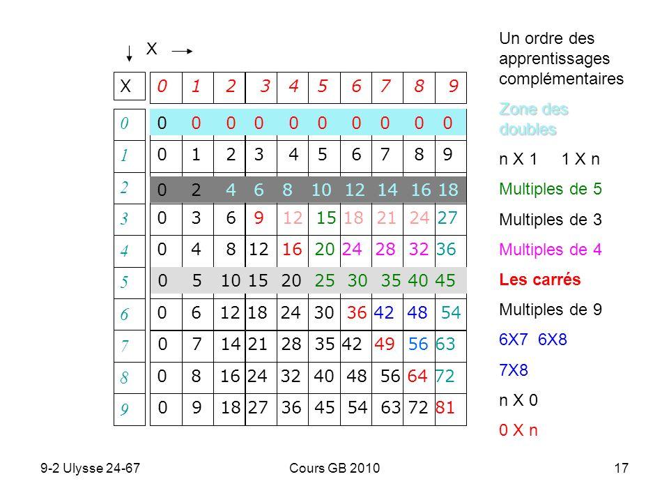 1 2 3 4 5 6 7 8 9 Un ordre des apprentissages complémentaires