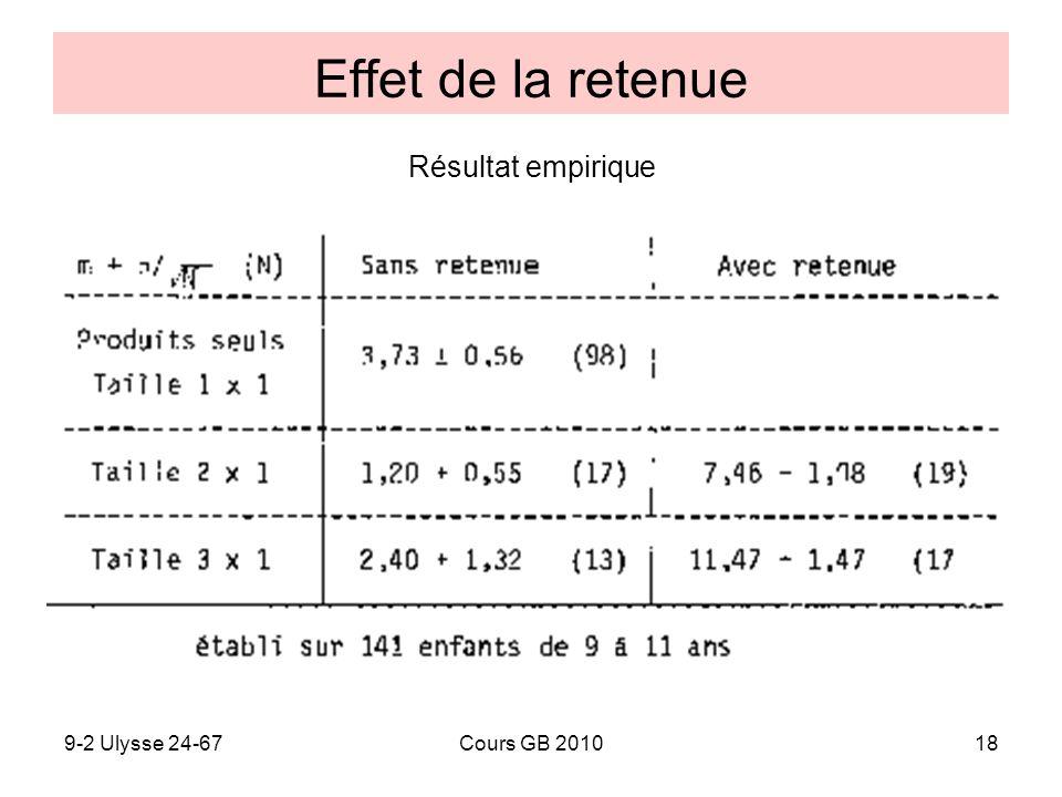 Effet de la retenue Résultat empirique 9-2 Ulysse 24-67 Cours GB 2010