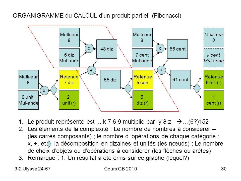 ORGANIGRAMME du CALCUL d'un produit partiel (Fibonacci)