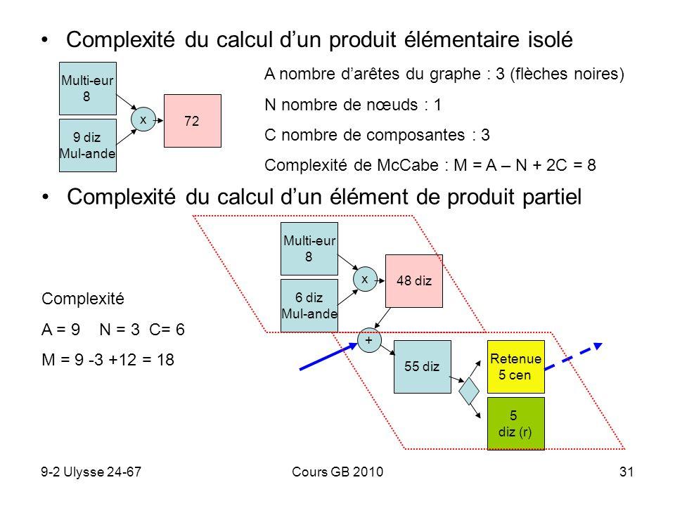 Complexité du calcul d'un produit élémentaire isolé