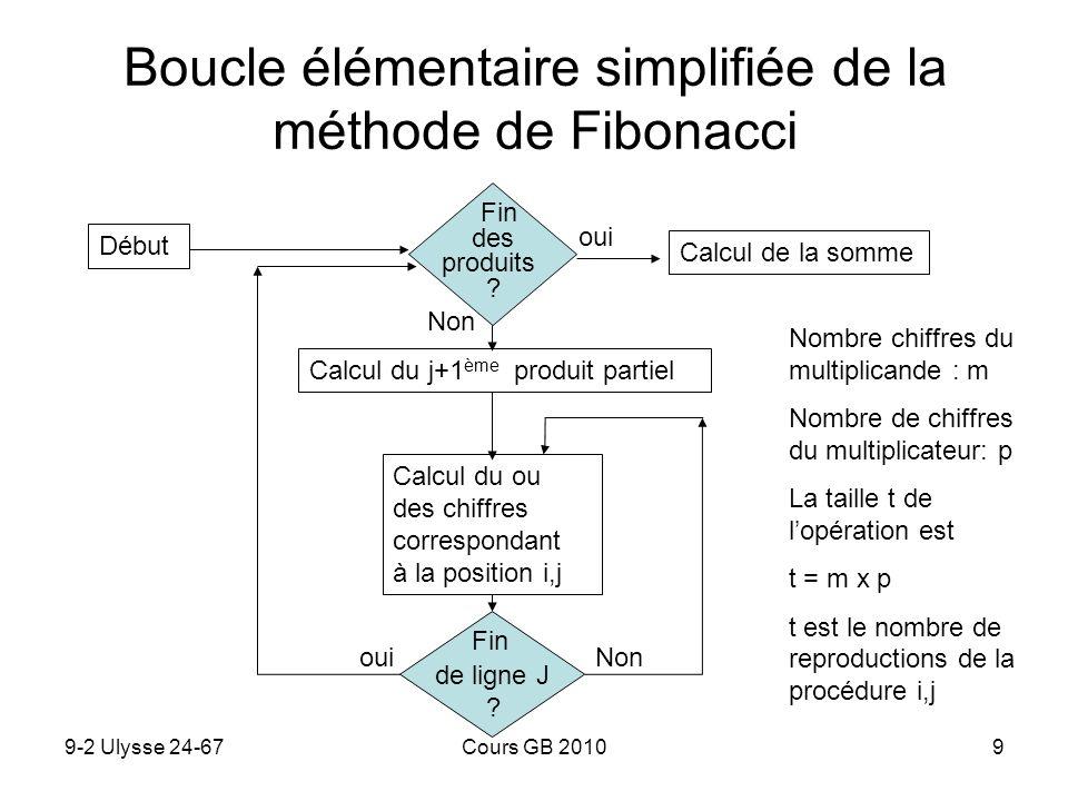 Boucle élémentaire simplifiée de la méthode de Fibonacci