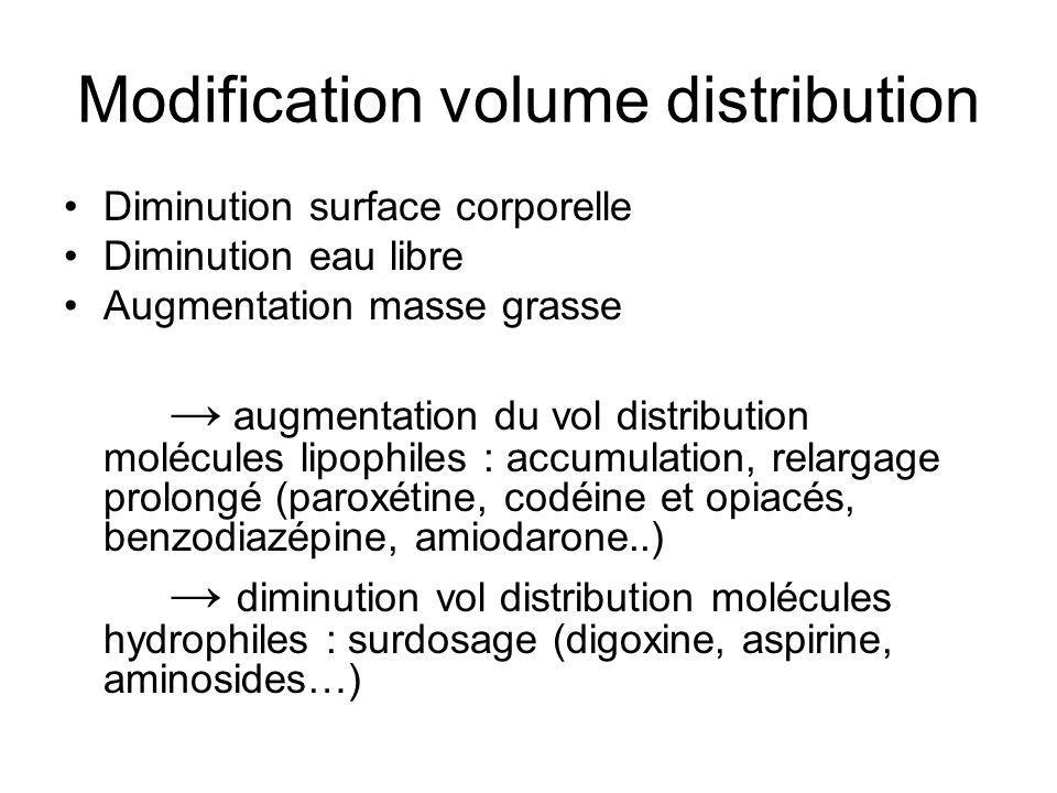 Modification volume distribution