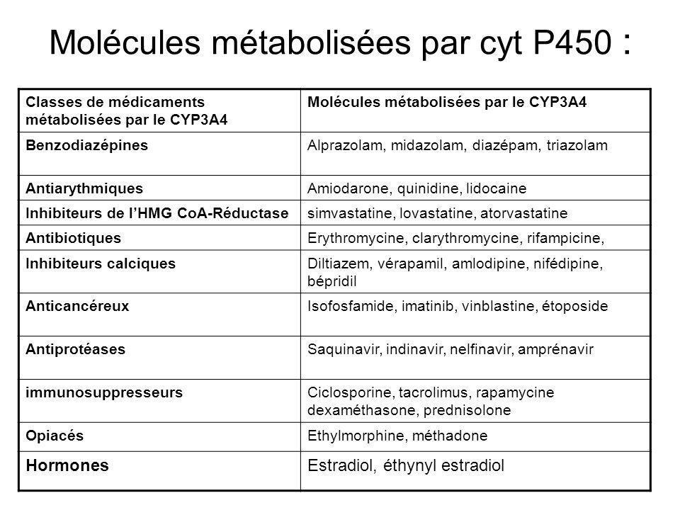 Molécules métabolisées par cyt P450 :