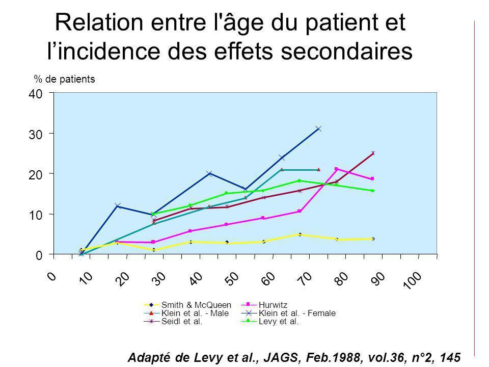 Relation entre l âge du patient et l'incidence des effets secondaires
