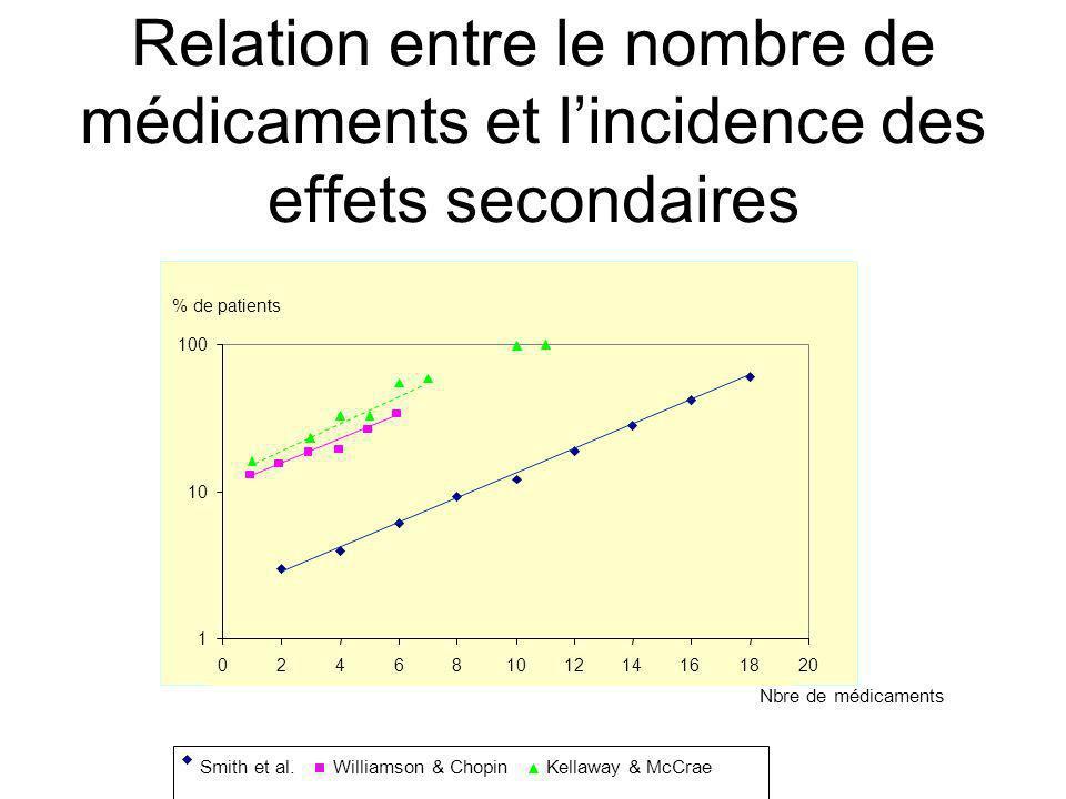Relation entre le nombre de médicaments et l'incidence des effets secondaires
