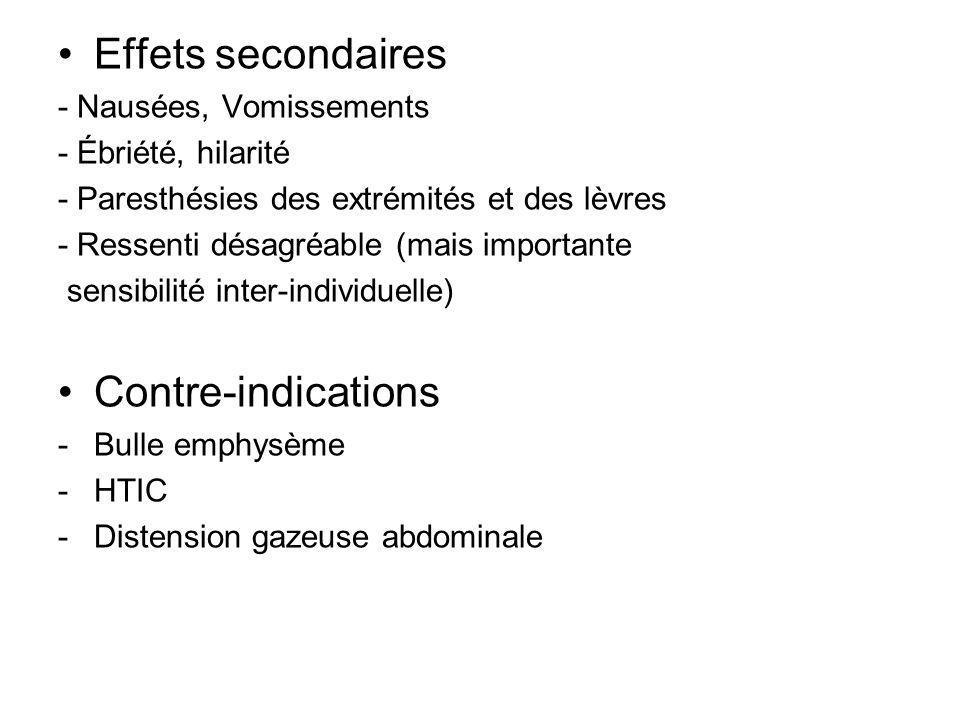 Effets secondaires Contre-indications - Nausées, Vomissements