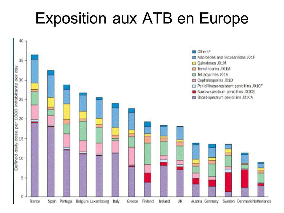 Exposition aux ATB en Europe
