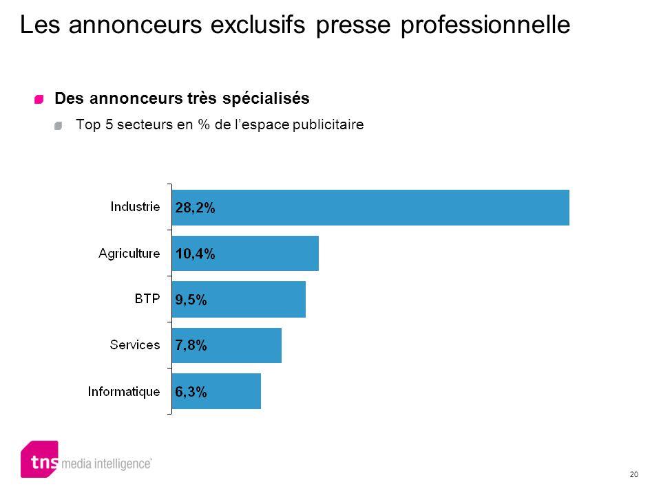 Les annonceurs exclusifs presse professionnelle
