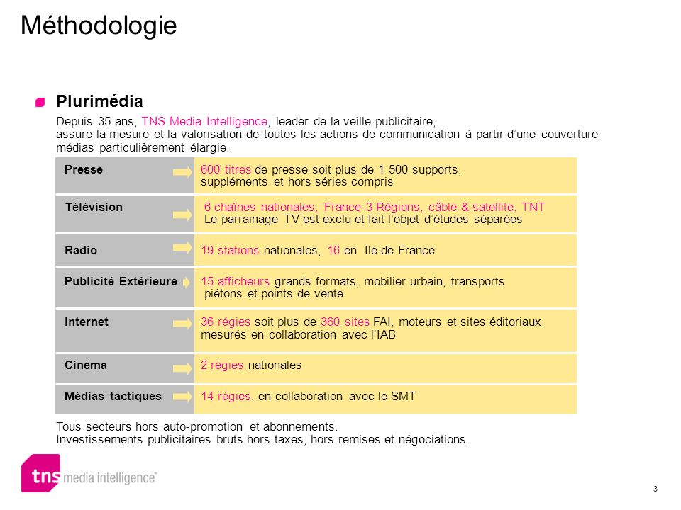 Méthodologie Plurimédia