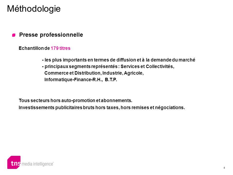 Méthodologie Presse professionnelle Echantillon de 179 titres
