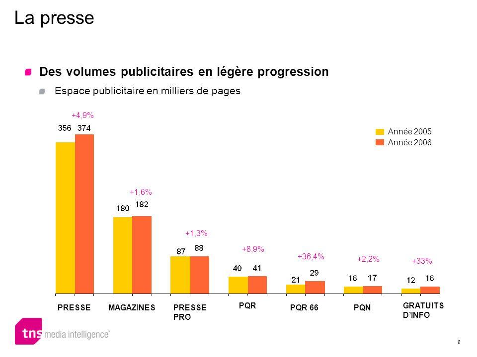 La presse Des volumes publicitaires en légère progression