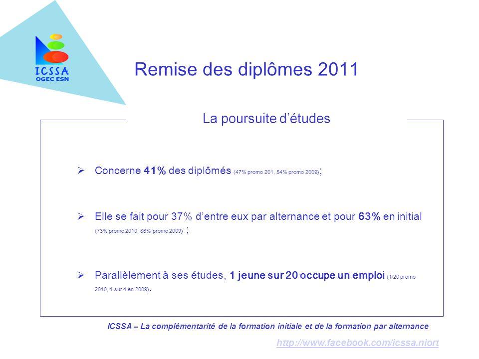 La poursuite d'études Concerne 41% des diplômés (47% promo 201, 54% promo 2009);