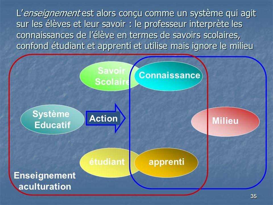 L'enseignement est alors conçu comme un système qui agit sur les élèves et leur savoir : le professeur interprète les connaissances de l'élève en termes de savoirs scolaires, confond étudiant et apprenti et utilise mais ignore le milieu