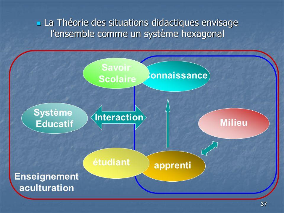 La Théorie des situations didactiques envisage l'ensemble comme un système hexagonal