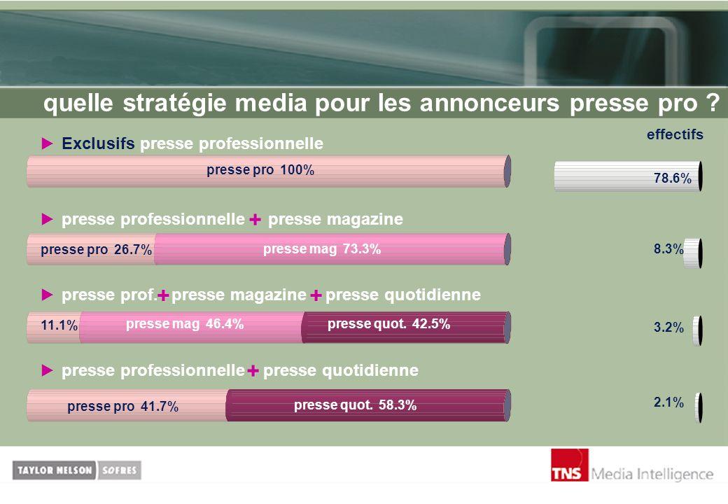quelle stratégie media pour les annonceurs presse pro