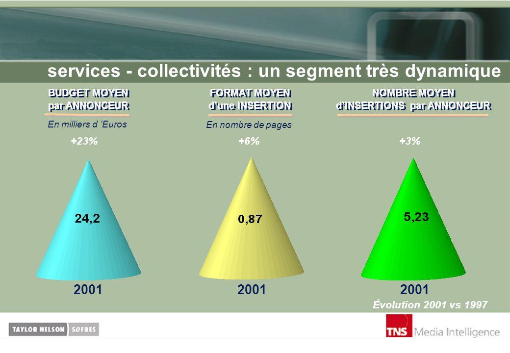 services - collectivités : un segment très dynamique