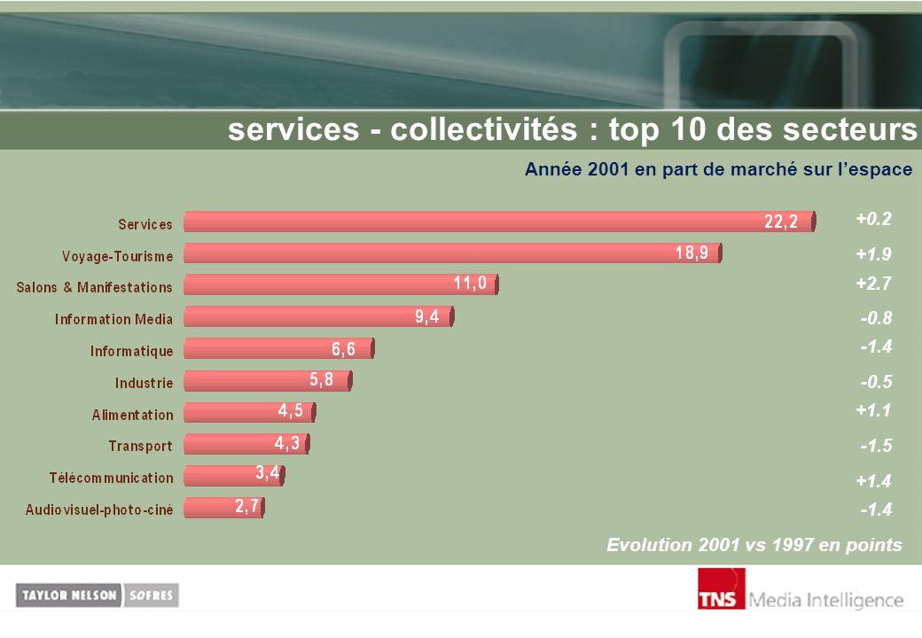 services - collectivités : top 10 des secteurs