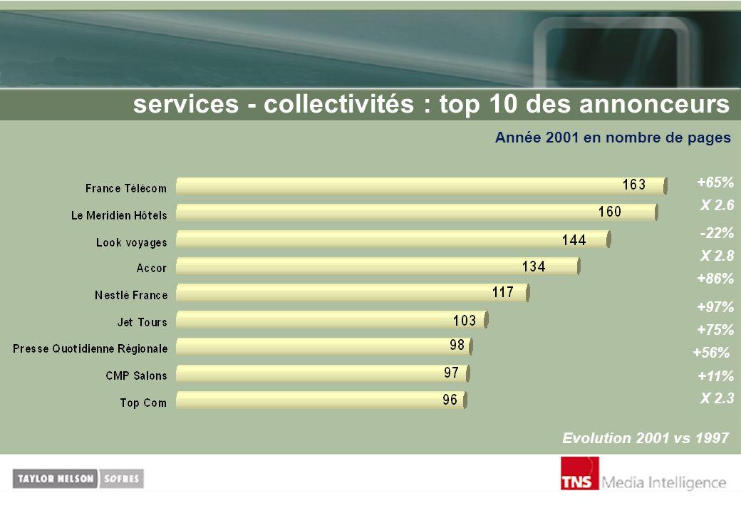 services - collectivités : top 10 des annonceurs