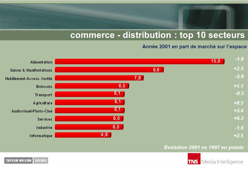 commerce - distribution : top 10 secteurs