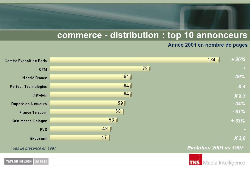 commerce - distribution : top 10 annonceurs