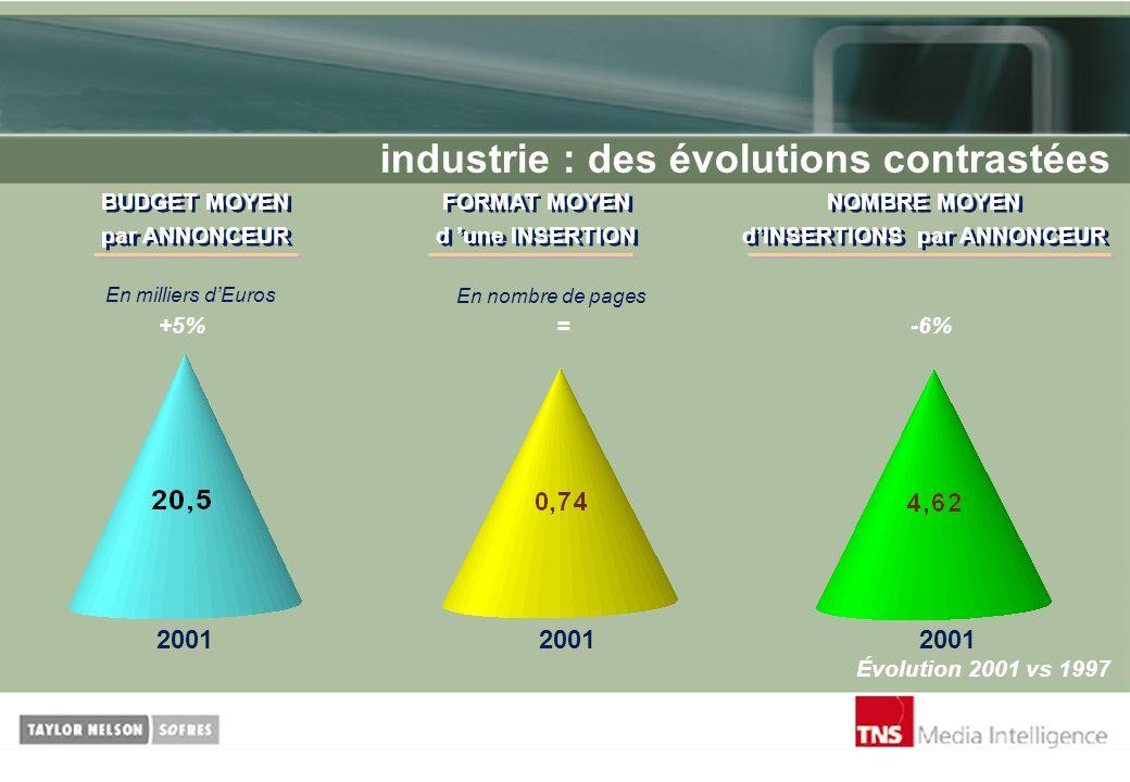 industrie : des évolutions contrastées