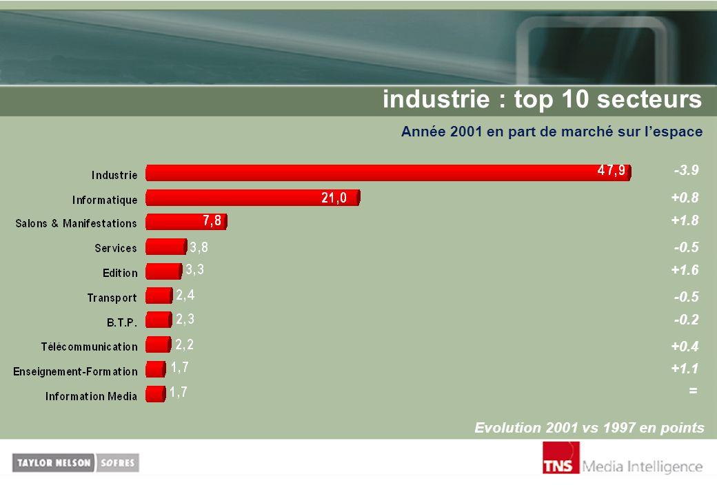 industrie : top 10 secteurs